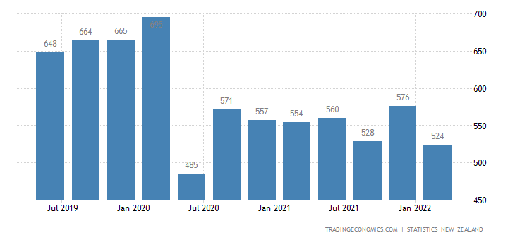 New Zealand GDP From Mining