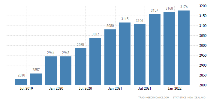 New Zealand GDP From Public Administration and Safety