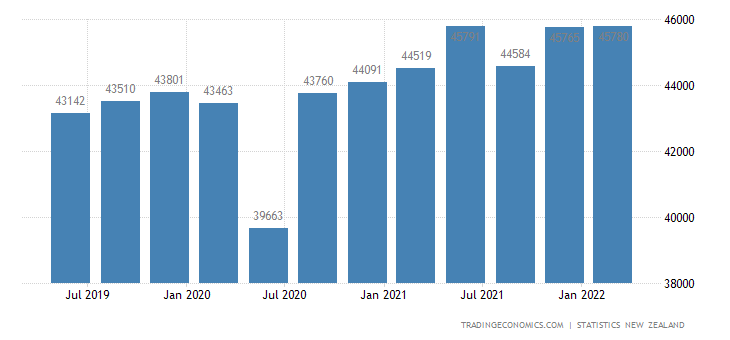 New Zealand GDP From Services