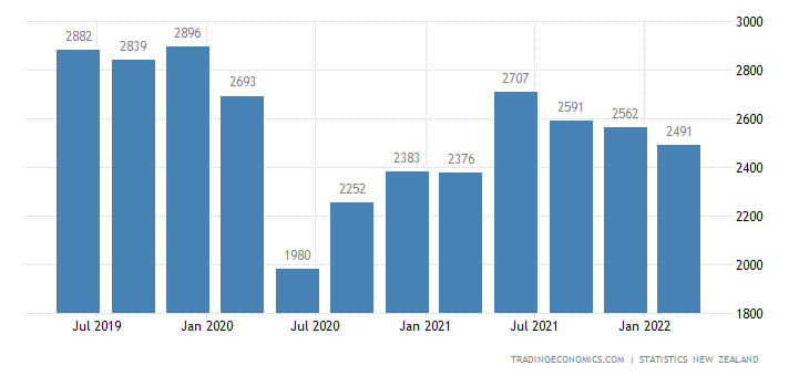 New Zealand GDP From Transport, Postal, and Warehousing