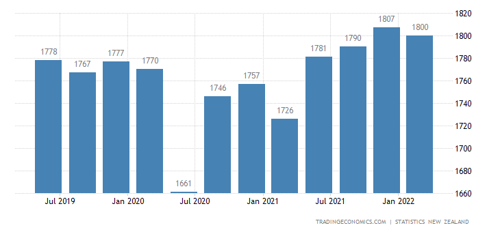 New Zealand GDP From Utilities