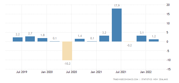 New Zealand GDP Annual Growth Rate