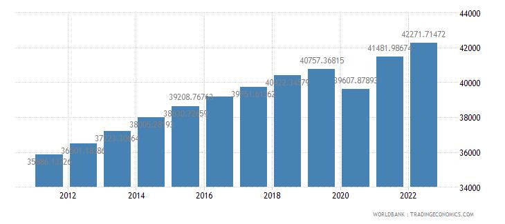 new zealand gdp per capita constant 2000 us dollar wb data
