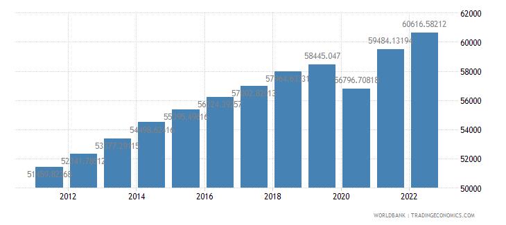new zealand gdp per capita constant lcu wb data