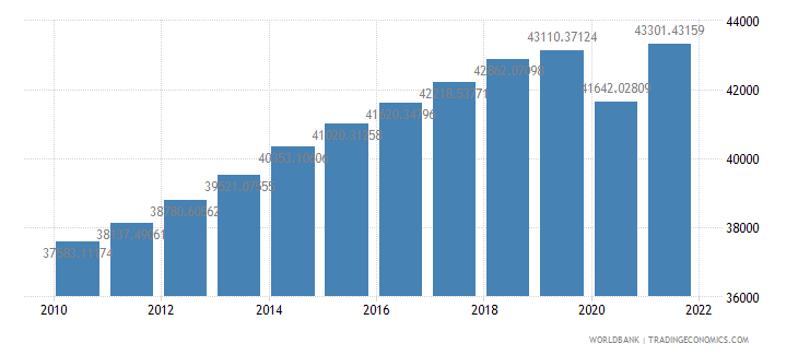 new zealand gdp per capita ppp constant 2005 international dollar wb data