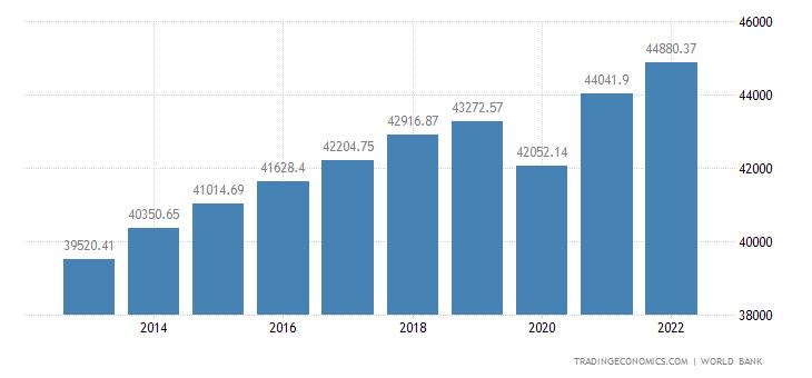 New Zealand GDP per capita PPP   2019   Data   Chart