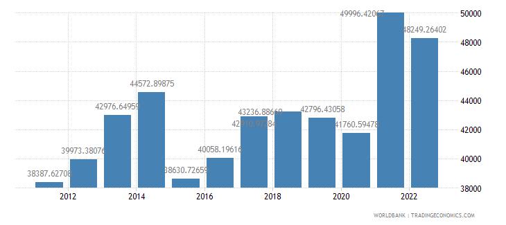 new zealand gdp per capita us dollar wb data