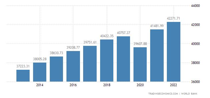 New Zealand GDP per capita