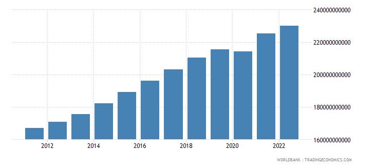 new zealand gdp ppp constant 2005 international dollar wb data