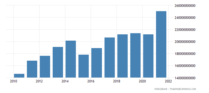 new zealand gdp us dollar wb data