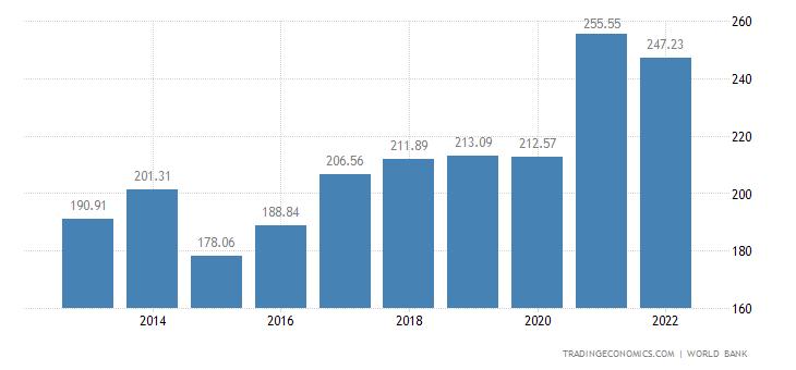 New Zealand GDP