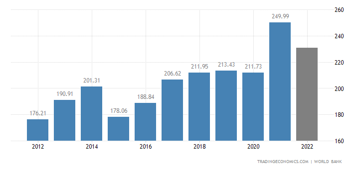 New Zealand GDP