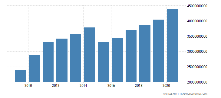 new zealand general government final consumption expenditure us dollar wb data