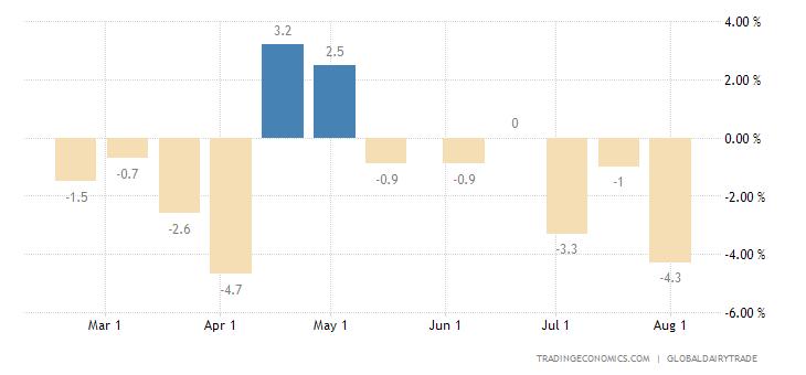 New Zealand Global Dairy Trade Price Index