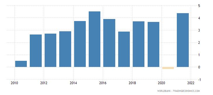 new zealand gni growth annual percent wb data