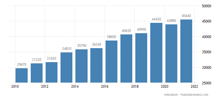 new zealand gni per capita ppp us dollar wb data