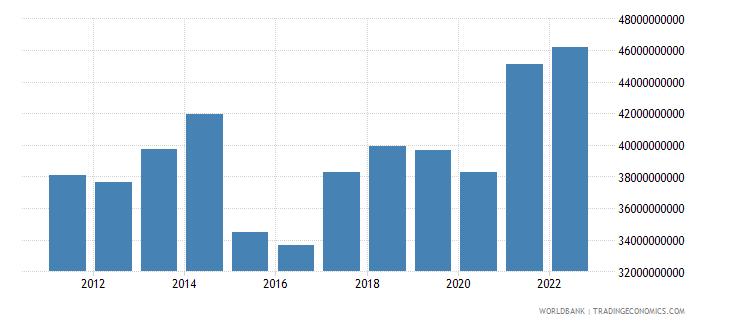 new zealand goods exports bop us dollar wb data