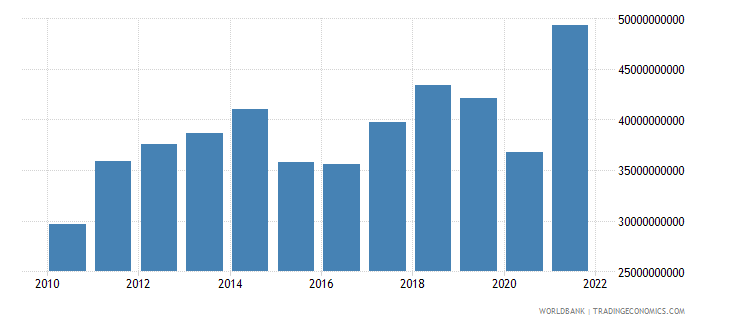 new zealand goods imports bop us dollar wb data