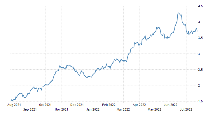 New Zealand Government Bond 10Y