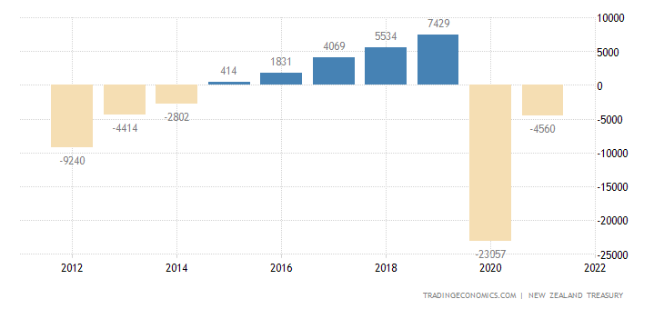 New Zealand Government Budget Value