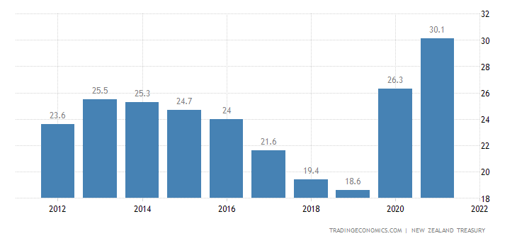 New Zealand Government Net Debt to GDP