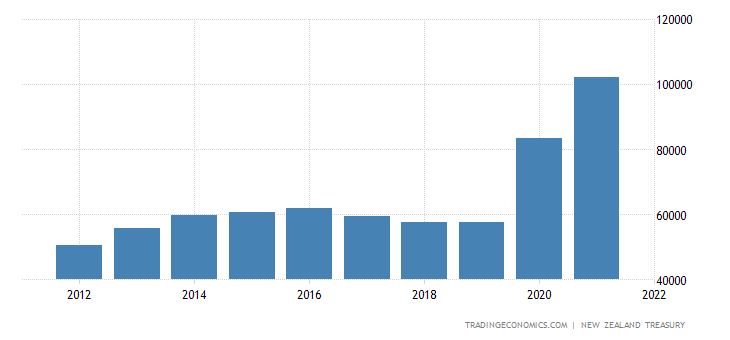 New Zealand Government Net Debt