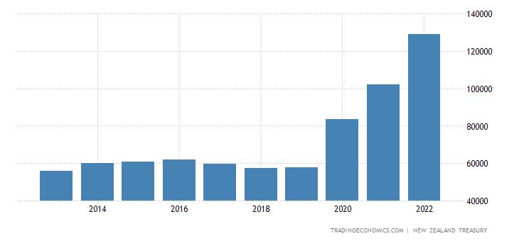 New Zealand Government Net Debt