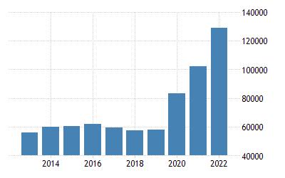 New Zealand Government Net Debt | 1972-2020 Data | 2021-2023 Forecast |  Historical