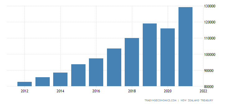 New Zealand Government Revenues