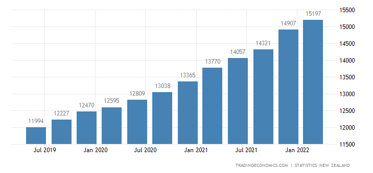 New Zealand Government Spending