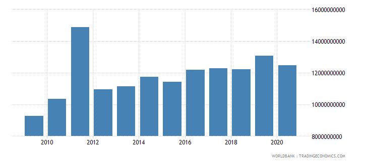 new zealand grants and other revenue current lcu wb data