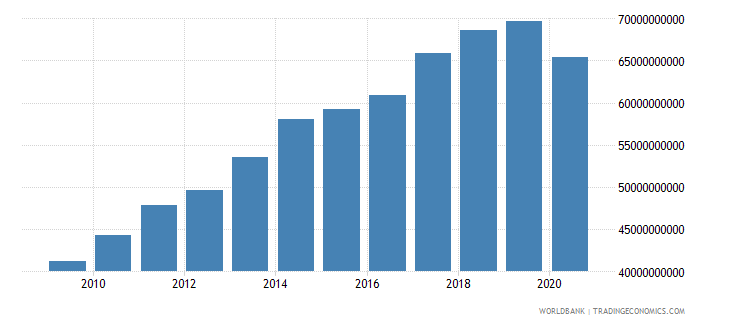 new zealand gross capital formation constant lcu wb data