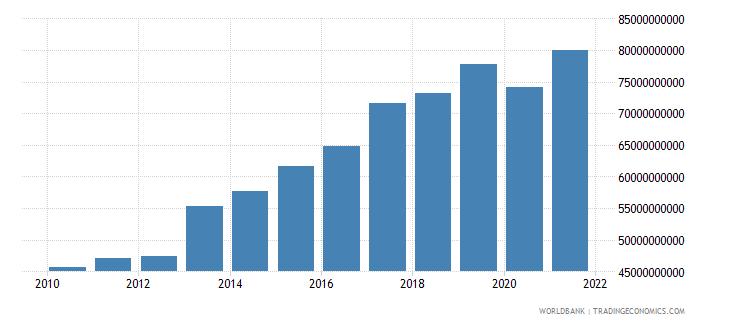 new zealand gross domestic savings current lcu wb data