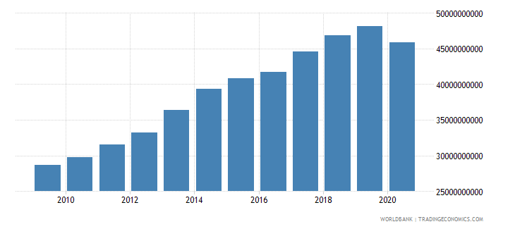 new zealand gross fixed capital formation constant 2000 us dollar wb data