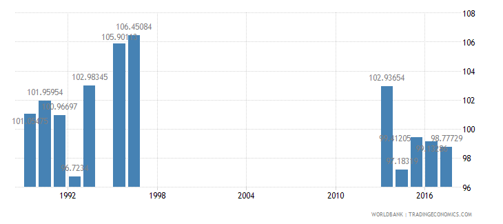 new zealand gross intake rate in grade 1 female percent of relevant age group wb data