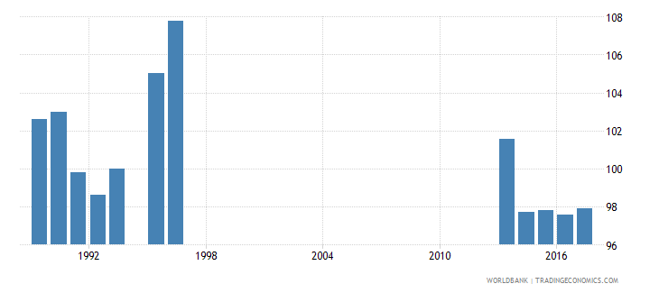 new zealand gross intake rate in grade 1 male percent of relevant age group wb data
