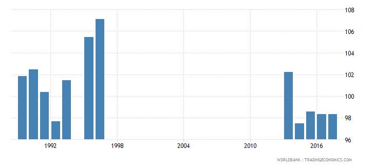 new zealand gross intake rate in grade 1 total percent of relevant age group wb data