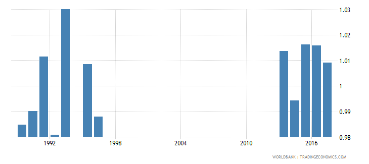 new zealand gross intake ratio to grade 1 of primary education gender parity index gpi wb data