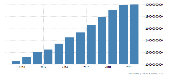 new zealand gross national expenditure constant lcu wb data