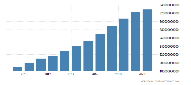 new zealand gross national expenditure current lcu wb data