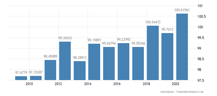 new zealand gross national expenditure percent of gdp wb data