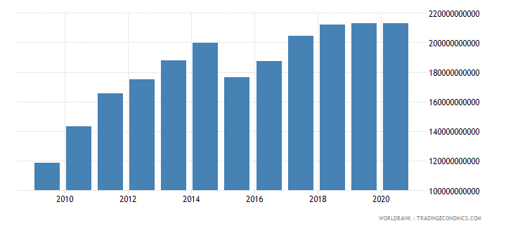 new zealand gross national expenditure us dollar wb data