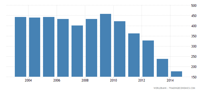new zealand health expenditure total percent of gdp wb data