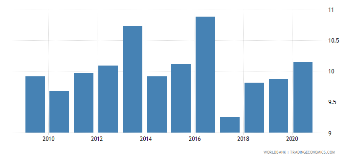 new zealand high technology exports percent of manufactured exports wb data