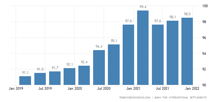 New Zealand Households Debt To GDP