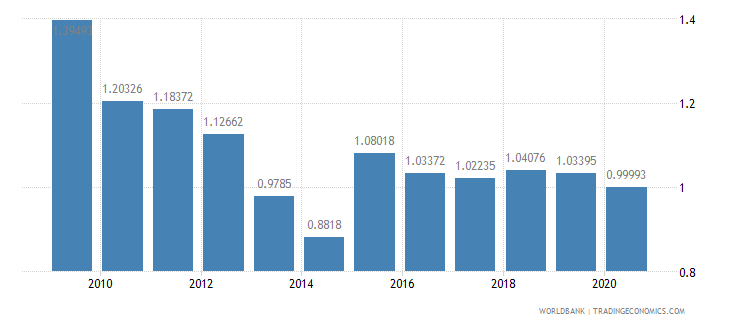 new zealand ict goods exports percent of total goods exports wb data