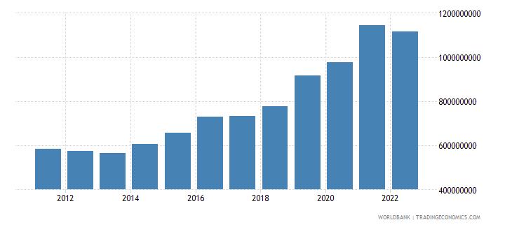 new zealand ict service exports bop us dollar wb data