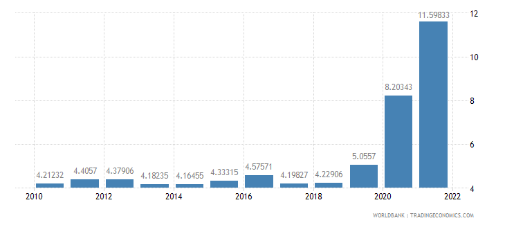 new zealand ict service exports percent of service exports bop wb data