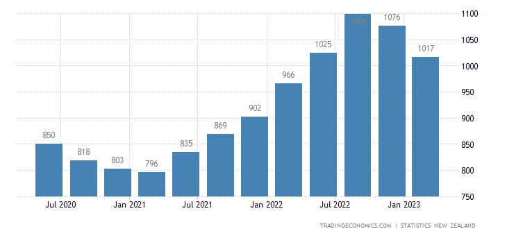 New Zealand Import Prices