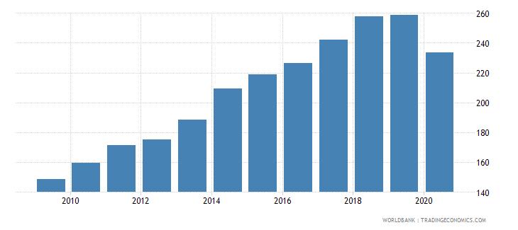 new zealand import volume index 2000  100 wb data